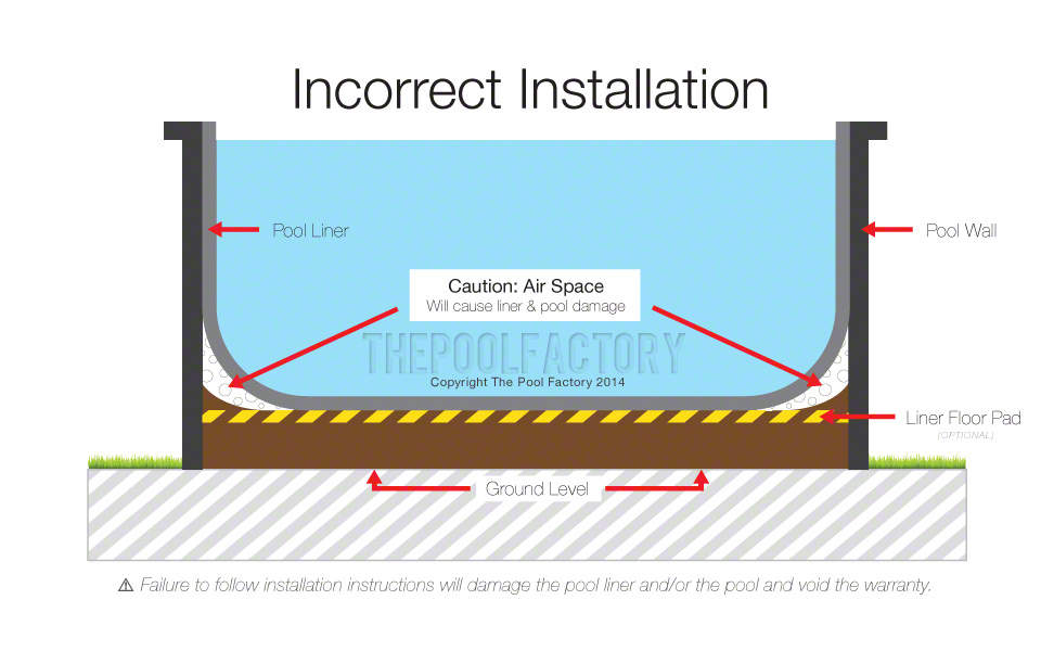 Pool Liner Air Space Diagram - Incorrect